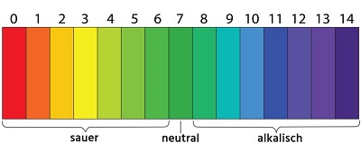 pH-Skala